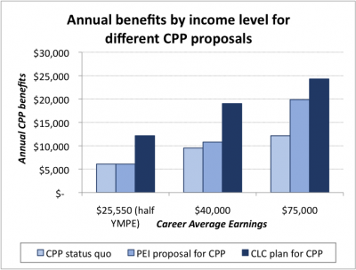 CPP benefits