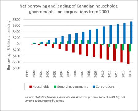 Net Lending chart